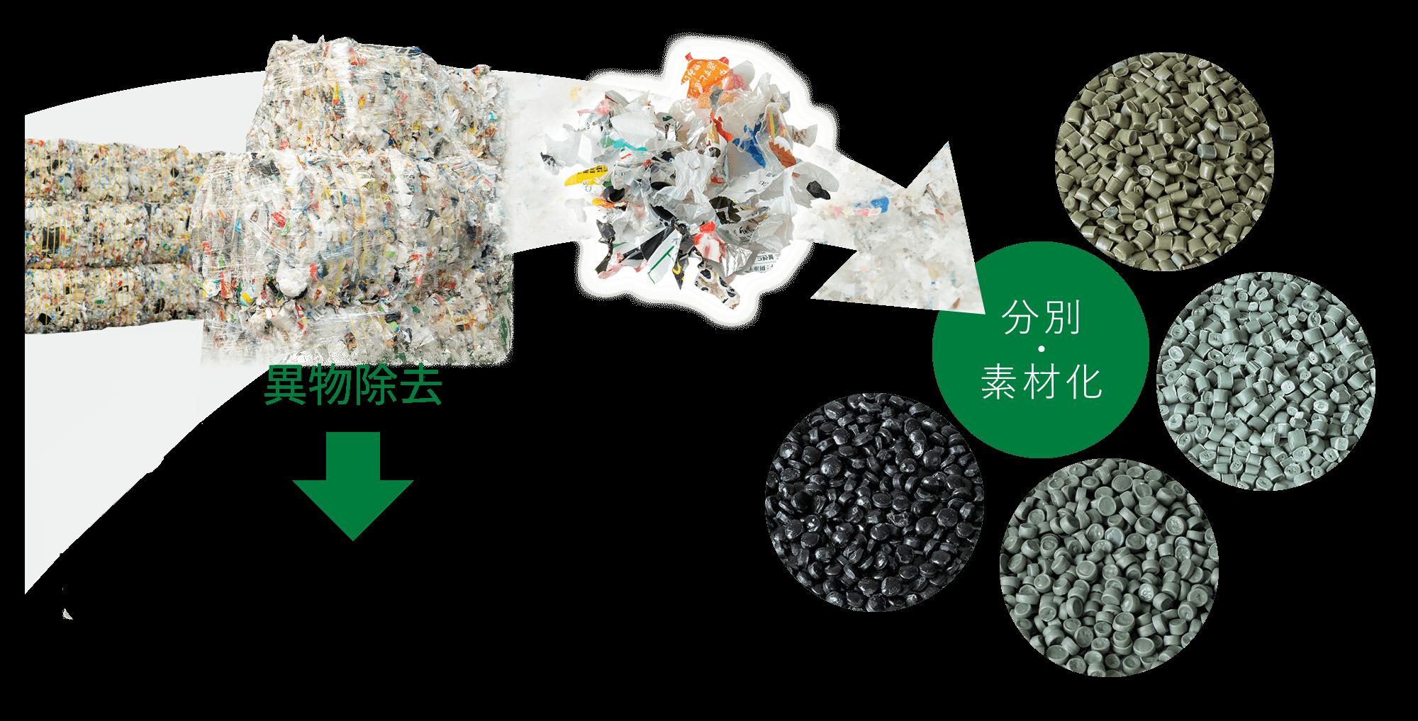 プラスチックリサイクルラインイメージ
